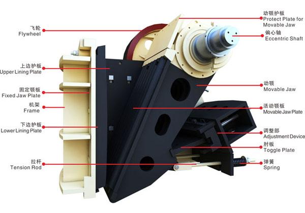 生产效率更高,机器产能更大 合理的破碎腔型设计,良好的运动参数,确定了理想的啮合角和行程特性值,提供了更大的破碎冲程、更高的生产率和更大的承载能力,使HD德版鄂破与同规格的其他产品相比产量可提高30%-50%。对颚板齿形进行了力学结构优化,采用分段曲线形颚板和锰钢合金材质,增加了颚板厚度,大大提高了破碎力,有效提高了破碎效率。  机器振动更低,运行更加平稳 通过对整体结构及配重部分的优化,精确计算分析确定飞轮、槽轮的结构和配重块的重量,有效的降低了设备的振动等级,使设备运转更加平稳可靠。飞轮采用合理的结构